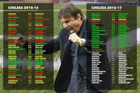 Thong ke khien Mourinho cung phai ne trong Conte - Anh 3