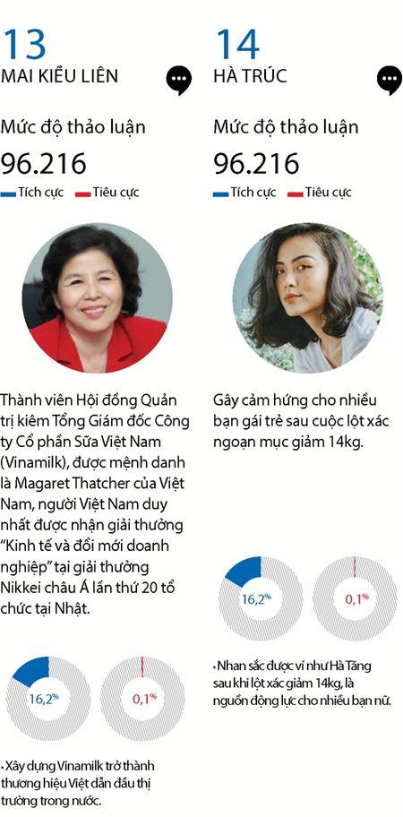 Top 15 phu nu quyen luc mang xa hoi nam 2016 - Anh 10