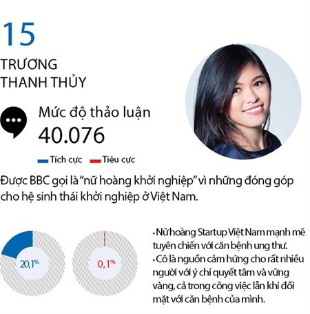 Top 15 phu nu quyen luc mang xa hoi nam 2016 - Anh 11