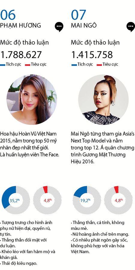 Top 15 phu nu quyen luc mang xa hoi nam 2016 - Anh 6