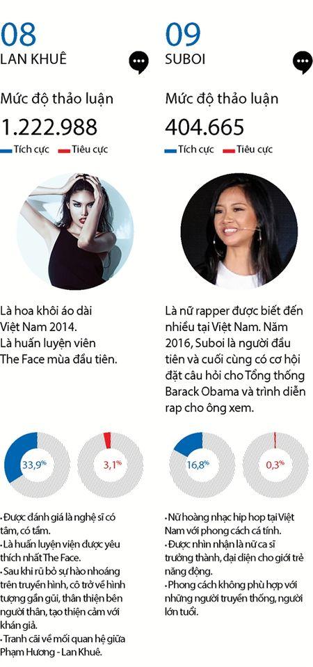 Top 15 phu nu quyen luc mang xa hoi nam 2016 - Anh 7