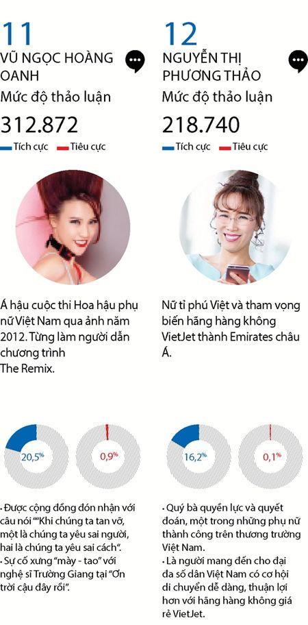 Top 15 phu nu quyen luc mang xa hoi nam 2016 - Anh 9