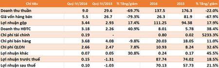 TCT quy IV lai von ven 18 trieu dong, van vuot 13% ke hoach nam - Anh 1