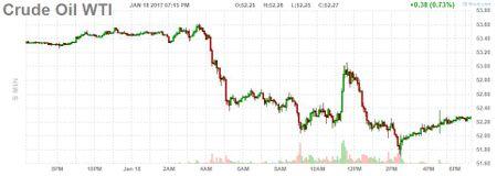 Gia dau tiep day 1 tuan sau tin hieu cua OPEC - Anh 1