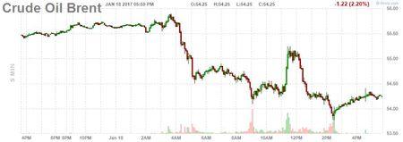 Gia dau tiep day 1 tuan sau tin hieu cua OPEC - Anh 2