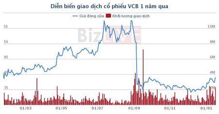Quy GIC da chao mua 7,7% von Vietcombank voi gia bao nhieu? - Anh 1