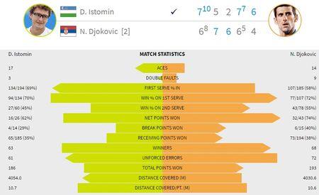 Djokovic thua soc truoc tay vot hang 117 the gioi - Anh 2