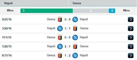 02h45 ngay 11/02, Napoli vs Genoa: Buoc dem cho Champions League - Anh 2
