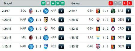 02h45 ngay 11/02, Napoli vs Genoa: Buoc dem cho Champions League - Anh 3