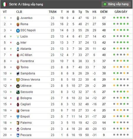 02h45 ngay 11/02, Napoli vs Genoa: Buoc dem cho Champions League - Anh 7
