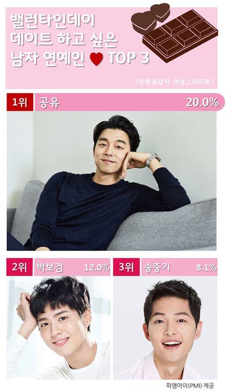 Khong phai Song Joong Ki, Gong Yoo moi la nguoi cac co gai muon hen ho nhat ngay Valentine - Anh 5