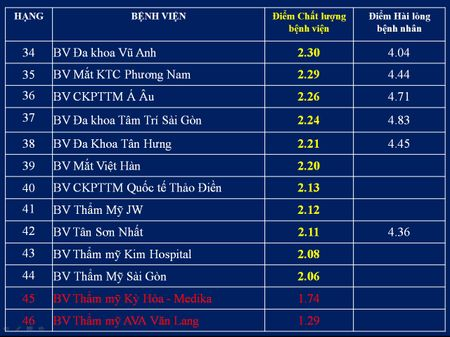 Top cac benh vien co diem chat luong cao nhat tai TP.HCM - Anh 10