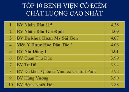 Top cac benh vien co diem chat luong cao nhat tai TP.HCM - Anh 11