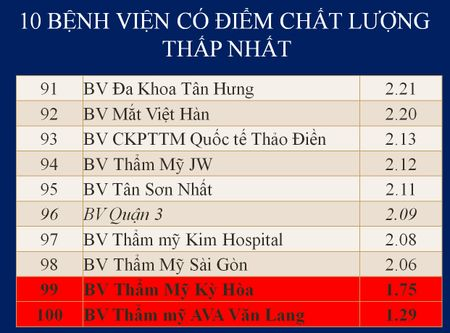 Top cac benh vien co diem chat luong cao nhat tai TP.HCM - Anh 12