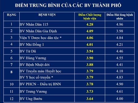 Top cac benh vien co diem chat luong cao nhat tai TP.HCM - Anh 2