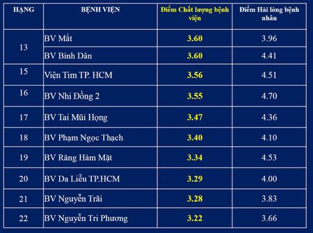 Top cac benh vien co diem chat luong cao nhat tai TP.HCM - Anh 3