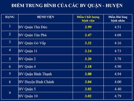 Top cac benh vien co diem chat luong cao nhat tai TP.HCM - Anh 5