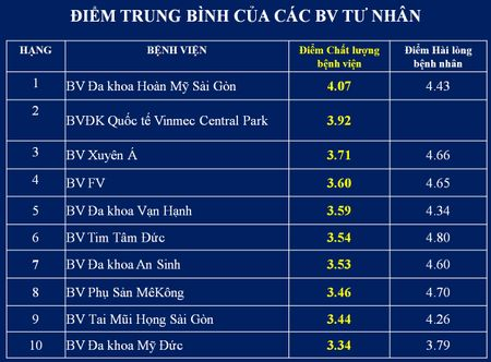 Top cac benh vien co diem chat luong cao nhat tai TP.HCM - Anh 7
