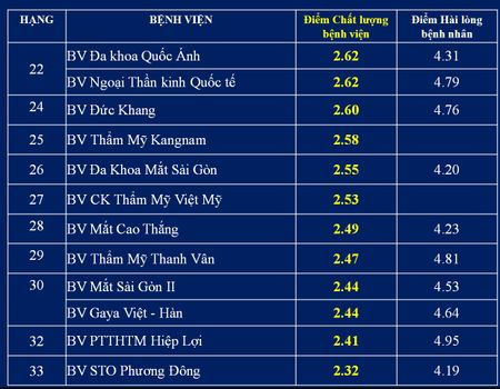 Top cac benh vien co diem chat luong cao nhat tai TP.HCM - Anh 9