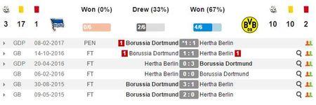 21h30 ngay 11/03, Hertha Berlin vs Dortmund: Tran cau 6 diem - Anh 1
