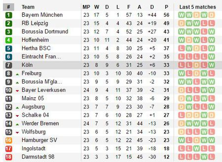 21h30 ngay 11/03, Hertha Berlin vs Dortmund: Tran cau 6 diem - Anh 6