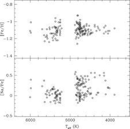 Cong bo thanh phan hoa hoc cua cum sao hinh cau NGC 6362 - Anh 4