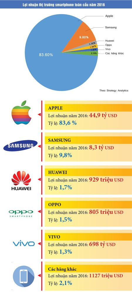 "Apple ""thong linh"" loi nhuan mang smartphone - Anh 1"