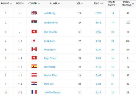 Federer thang tien manh me sau cu dup vo dich - Anh 3