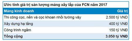 Fecon tinh thoai toan bo von tai FCC thu ve toi thieu 130 ty dong - Anh 1