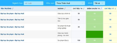 Toan canh tuyen sinh cua 10 truong dai hoc co nhieu ho so dang ky nhat - Anh 6