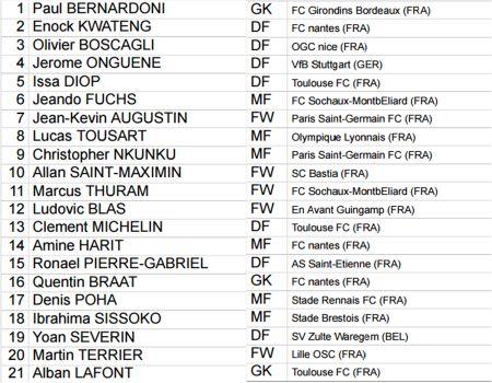 Danh sach cau thu bang E World Cup U20: Duc Chinh, Minh Di dau dan sao tre Ligue 1 - Anh 2