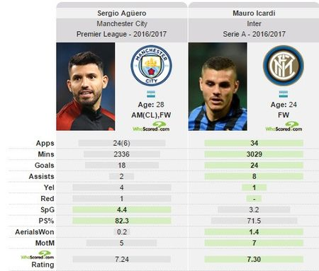 Mauro Icardi loai Aguero khoi doi tuyen Argentina - Anh 2