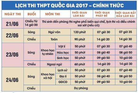 Thi THPT Quoc gia 2017: Lich thi va nhung dieu thi sinh can luu y - Anh 1