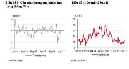 HSBC: Viet Nam noi len nhu thi truong quan trong trong linh vuc ban le - Anh 1