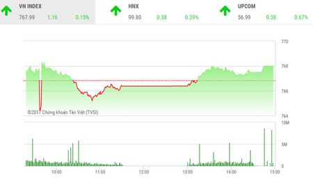 Phien chieu 20/6: HNX-Index loi hen voi moc 100 diem - Anh 1