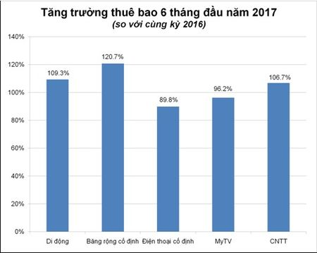 VNPT phat trien manh thue bao, nham dich chiem 50% thi phan cap quang trong nam 2017 - Anh 1