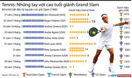 Tennis: Nhung tay vot cao tuoi gianh Grand Slam - Anh 1