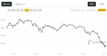 Cac dong tien ao giam manh truoc lo ngai ve tuong lai cua Bitcoin - Anh 3