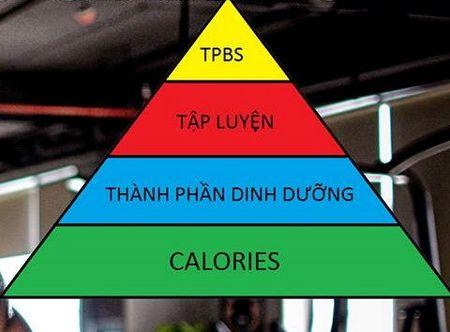 Nguyen tac giam can theo hinh kim tu thap cua HLV 9X - Anh 1