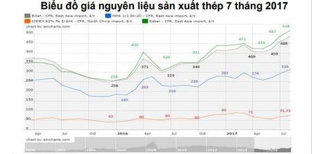 Xuat khau thep ong 7 thang dau nam tang 10,3% - Anh 1