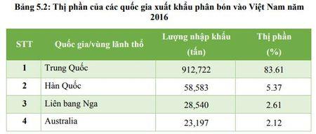 Viet Nam nhap sieu 637 trieu USD phan bon 7 thang dau nam - Anh 5