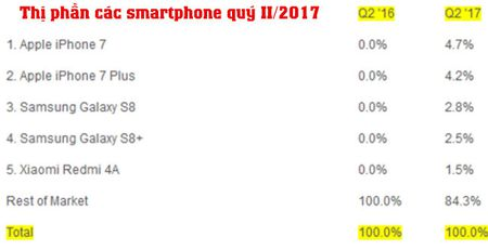 iPhone 7 vuot Galaxy S8 tro thanh smartphone ban chay nhat quy II/2017 - Anh 3