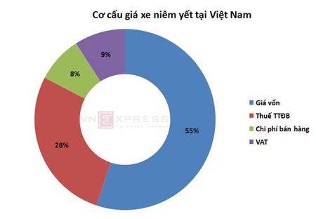 Gia oto tai Viet Nam la bao nhieu neu khong phai dong thue - Anh 2