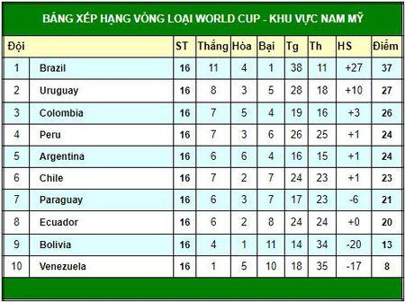 Vong loai World Cup 2018 khu vuc Nam My: Samba loi nhip, Tango len tieng - Anh 1