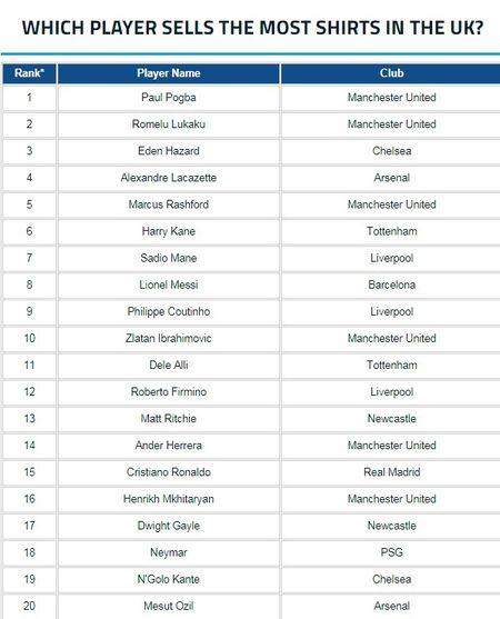 Man Utd thong tri top ao dau ban chay nhat nuoc Anh - Anh 11