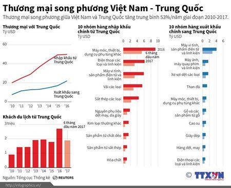 Thuong mai song phuong giua Viet Nam-Trung Quoc - Anh 1