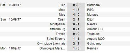 Sau vong 5 Ligue 1: Khong the ngan can N-M-C, Balotelli cat dut mach thang cua Monaco - Anh 3