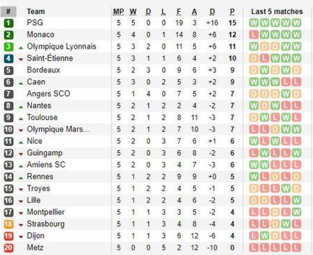 Sau vong 5 Ligue 1: Khong the ngan can N-M-C, Balotelli cat dut mach thang cua Monaco - Anh 4