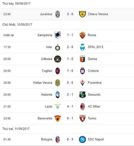 Sau vong 3 Serie A: Milan guc nga; Tam ma hinh thanh - Anh 4