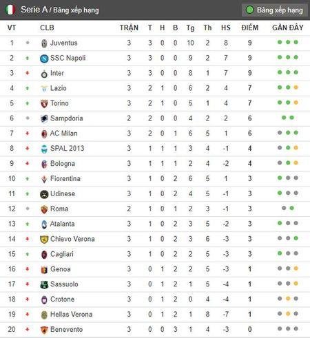 Sau vong 3 Serie A: Milan guc nga; Tam ma hinh thanh - Anh 5